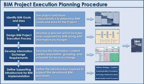 Bim planning for facility owners.