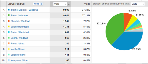 RobiNZ Personal Blog Stats 6th Browser 30-03-2010 19-36-32