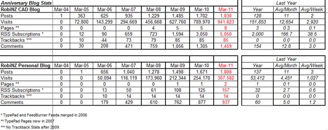 Blog_Stats_31-03-2011 21-24-37