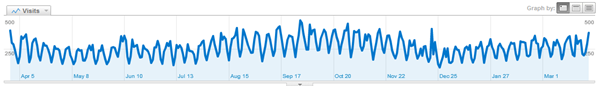 2010-2011_RCB_Visits