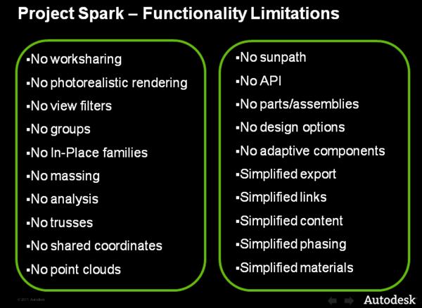 Spark_Limitations