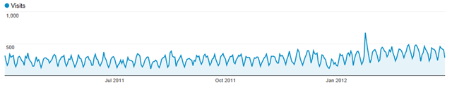 2011-2012_RCB_Visits