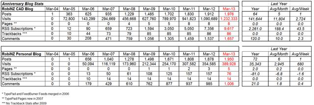Blog_Stats_2013-03-31