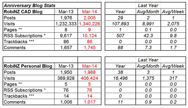 Blog_Stats_2014-03-31_1Year