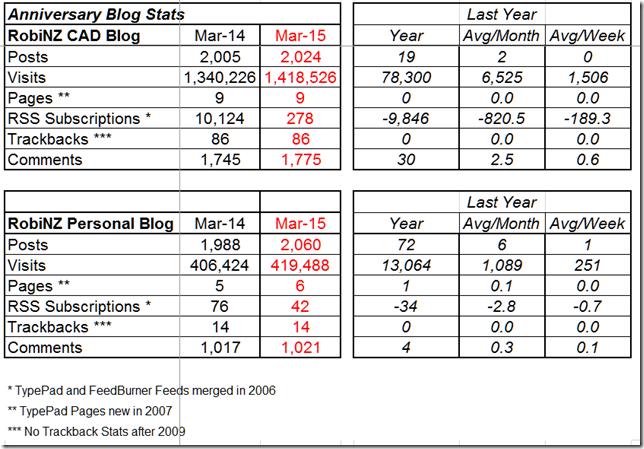 Blog_Stats_2015-03-31_1Year