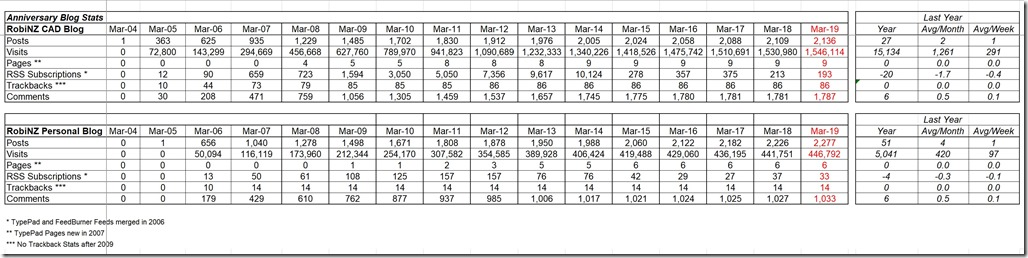 Stats 2019-03-31