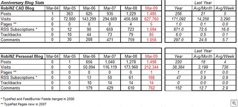 Blog_Stats_30-03-2009 23-26-09