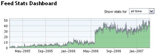 2006-2007_RPB_FBFeed