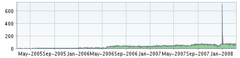 2007-2008_RPB_FBFeed