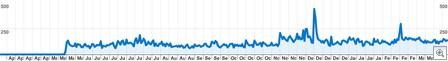 2007-2008_RPB_Visits