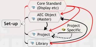 AEC Project Std