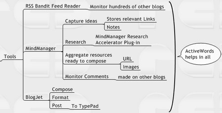 MindManagerBloggingTools