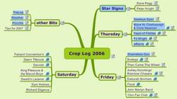 Croplog